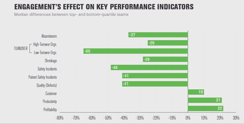 KPI's engagament